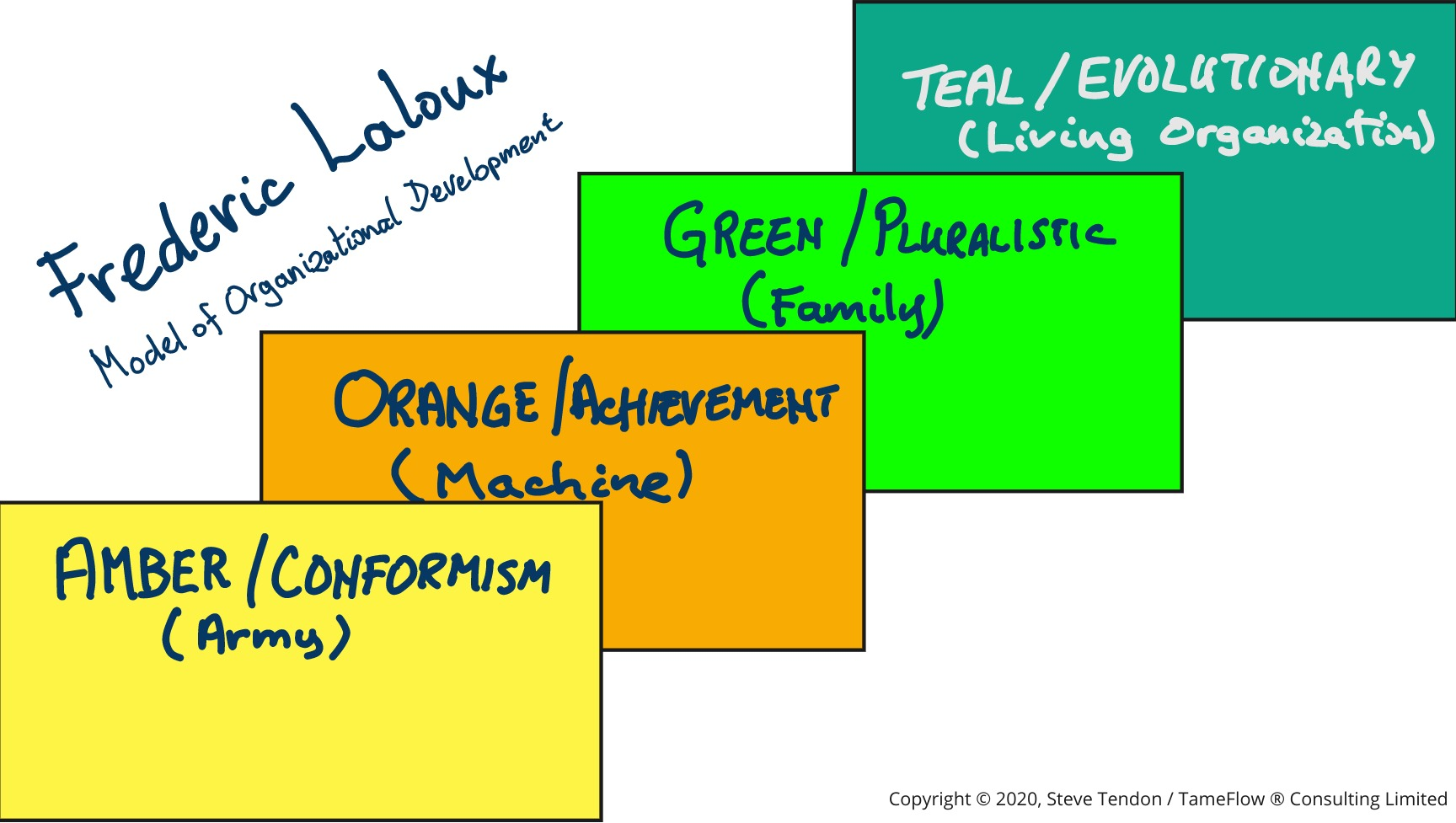 Frederic Laloux's Model