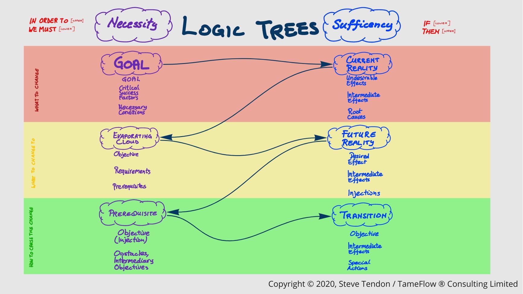 Logic Trees