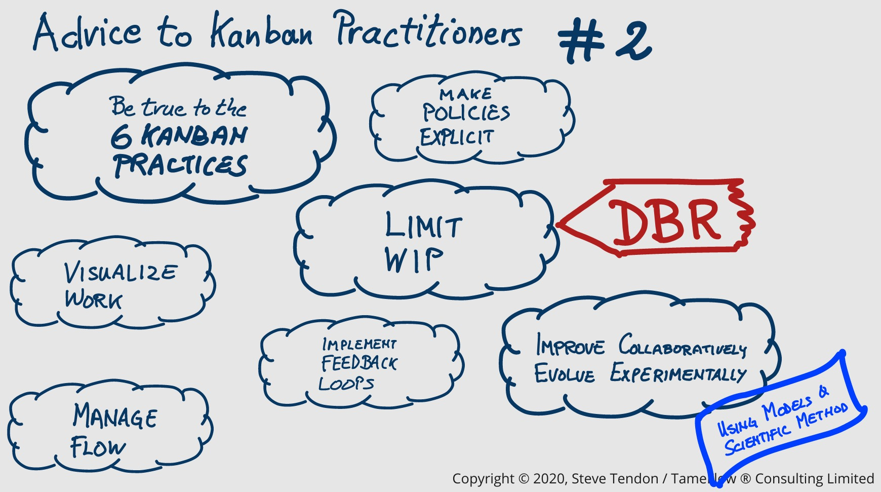 True to the Kanban Practices