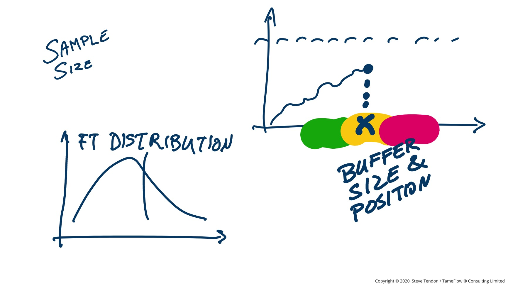 Relationship between Flow Time Distribution and Buffer size and position