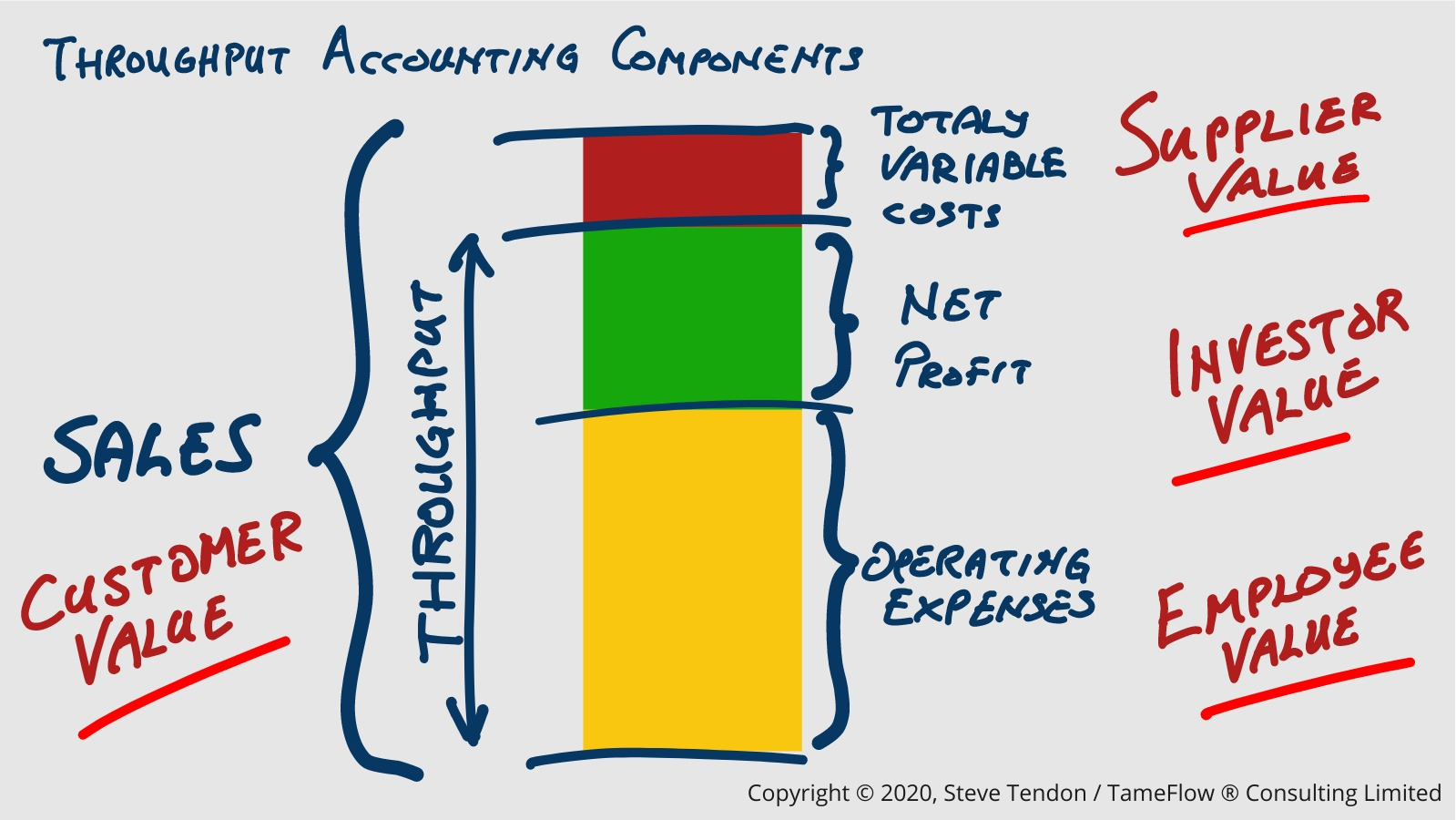 Throughput Accounting Components