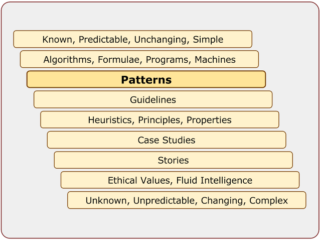Patterns in the Spectrum of Knowledg
